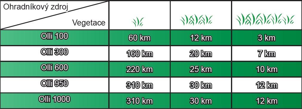 Síťové zdroje vegetace