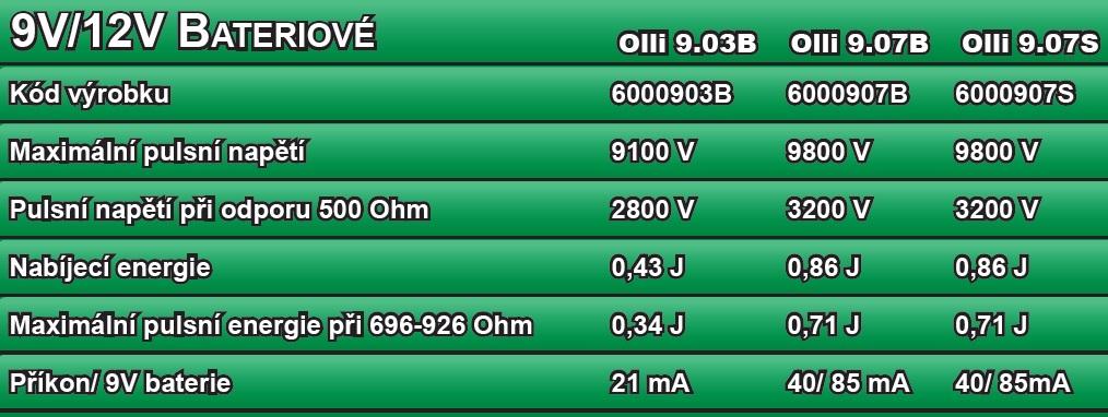 Technické parametry bateriového zdroje pro el. ohradník